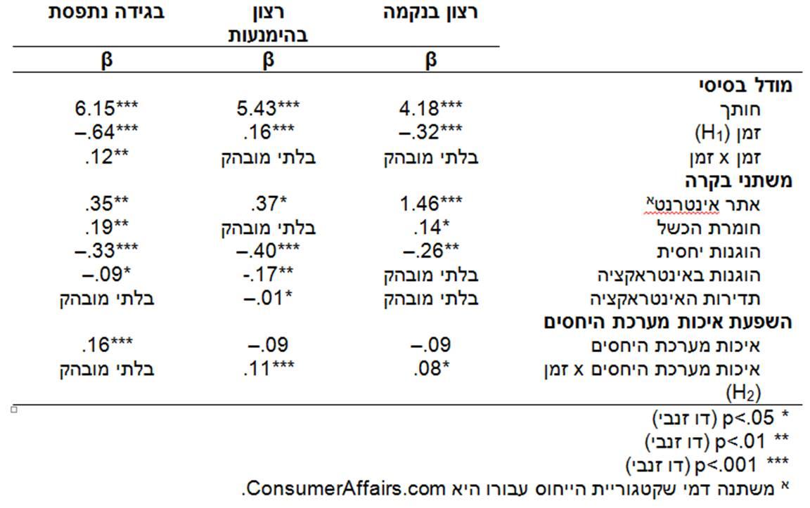 לוח 1 מודלים של צמיחה פרטנית - כשאהבת לקוחות הופכת לשנאה יוקדת